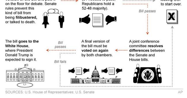 Senate Republicans quietly working on health overhaul bill