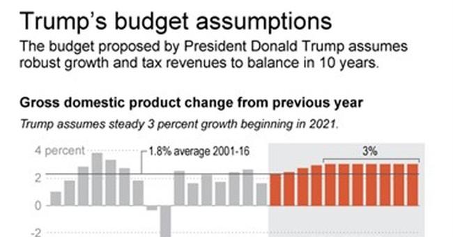 AP FACT CHECK: Budget chief slams Obama growth forecast
