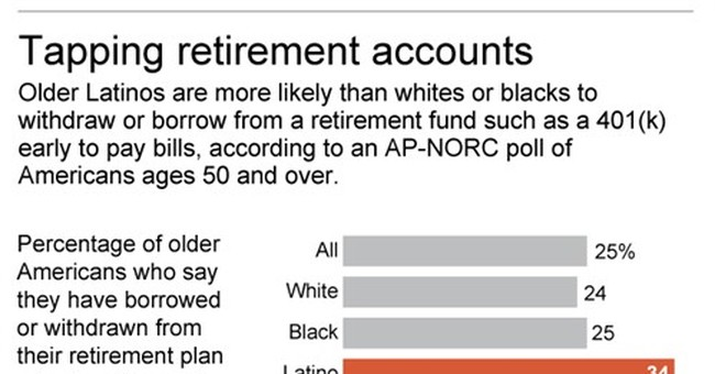 A third of older Latinos have tapped into retirement savings