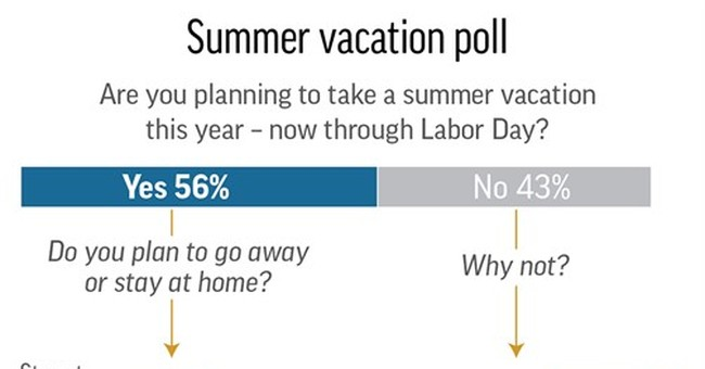 Summer vacation? Lots of Americans say they can't afford it