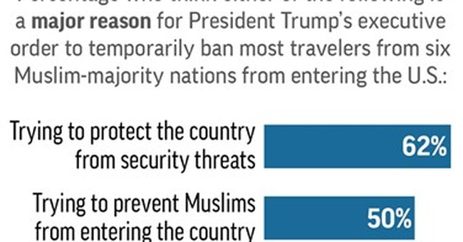 Poll: Courts are right in blocking Trump's travel ban