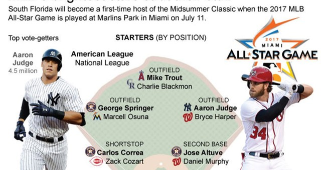 Judge, Correa, Arenado among 12 1st-time All-Star starters