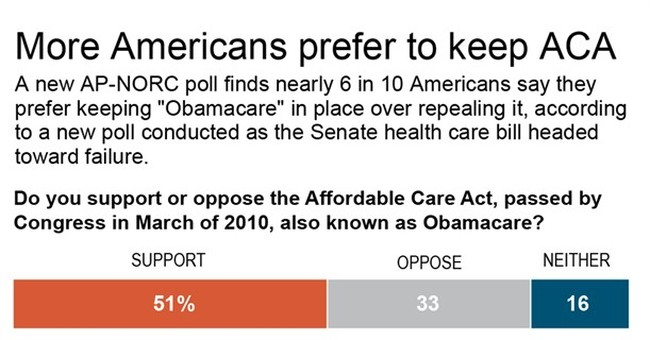 AP-NORC poll: Negotiate on 'Obamacare,' don't just kill it