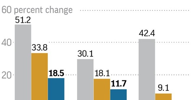 Sluggish but durable: 5 things about US economy's expansion