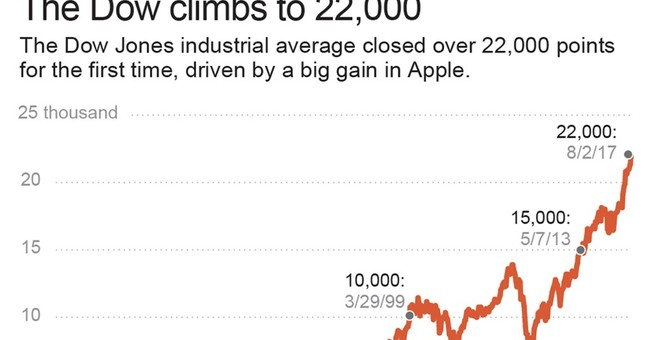 Dow bull session: What does 22,000 points mean anyway?