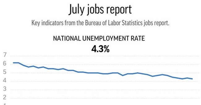 Jobless rate raises question: How much better can it get?