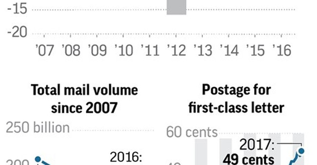 Postal Service may get more freedom to raise stamp prices