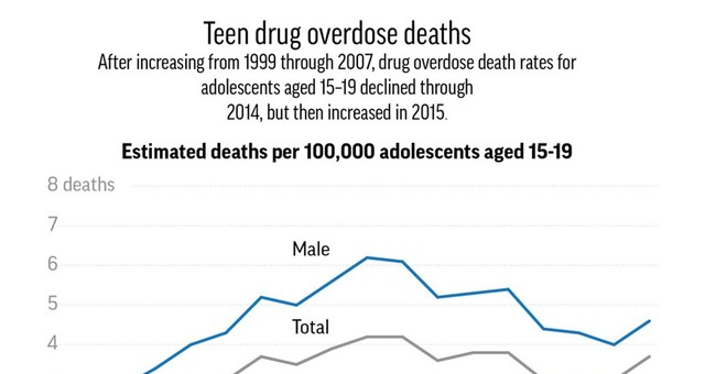 US teen drug overdose deaths inch up after years of decline