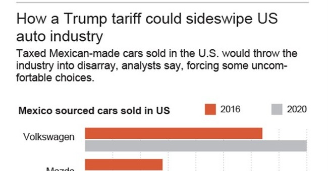 How a Trump tariff could sideswipe US auto industry