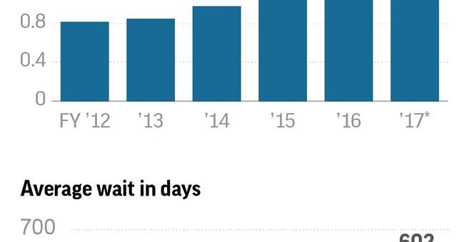 Disability backlog tops 1 million; thousands die on waitlist