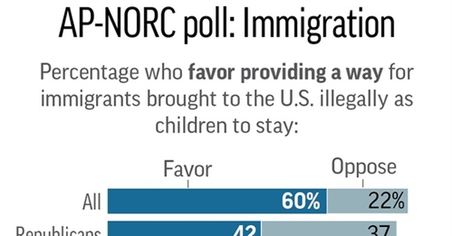 AP-NORC Poll: Most don't want young immigrants deported