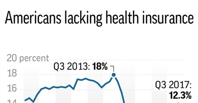 """Uninsured rate up to 12.3 percent amid """"Obamacare"""" turmoil"""