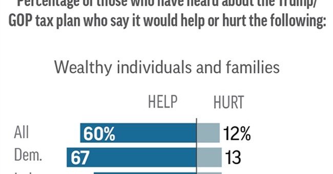 In poll, people say Trump tax plan benefits rich, companies