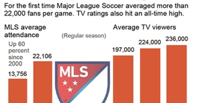 MLS attendance up, TV ratings lag as US mulls future
