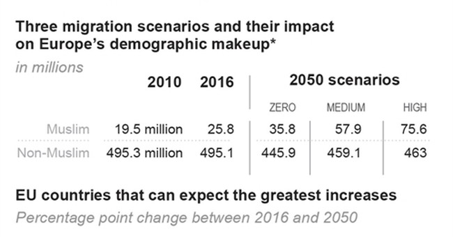 Study: Europe's Muslim population to grow, migration or not
