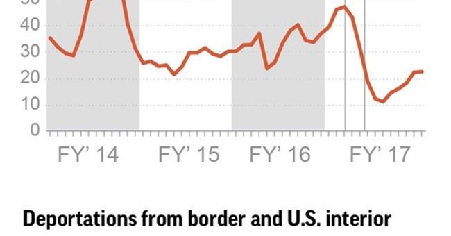 AP FACT CHECK: Trump's aggressive immigration enforcement