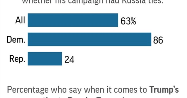 Poll: Most believe Trump trying to obstruct Russia probe