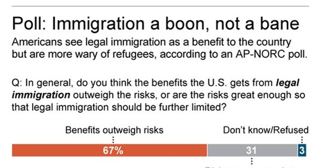 Poll: Americans divided on admitting refugees