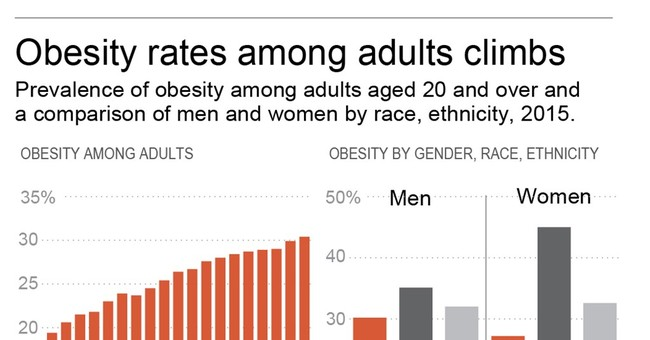 Fewer heavy Americans are trying to lose weight, study finds
