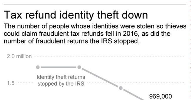 IRS strikes back as agents make big dent in identity theft
