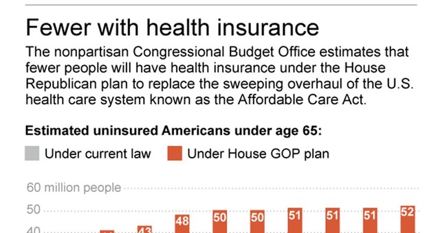 What the budget analysts say about GOP health care bill