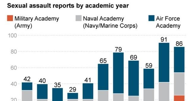 APNewsBreak: Sex assault reports up at Navy, Army academies