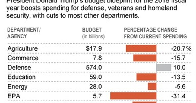 Agency-by-agency look at Trump's budget
