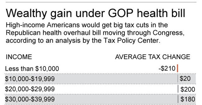 Winners and losers in House Republican health plan