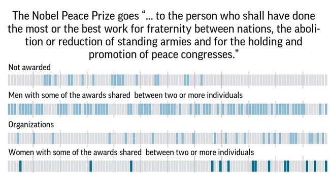 Nobel Peace Prize awarded for efforts to end sexual violence in war