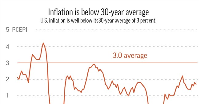 Why investors' fear of high inflation is probably overblown