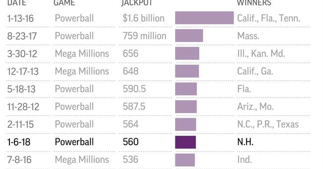 New Hampshire ticket sole winner in $559M Powerball jackpot