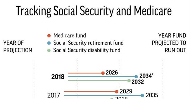 Opinion: U.S. Coronavirus Response Could Sow Seeds for Means Testing Social Security.